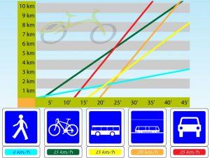 Se déplacer en ville : graphique des temps de déplacement