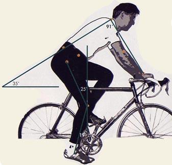 position du cycliste un bon r glage pour une meilleure posture. Black Bedroom Furniture Sets. Home Design Ideas