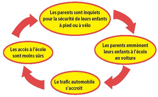 sécurité des enfants à vélo
