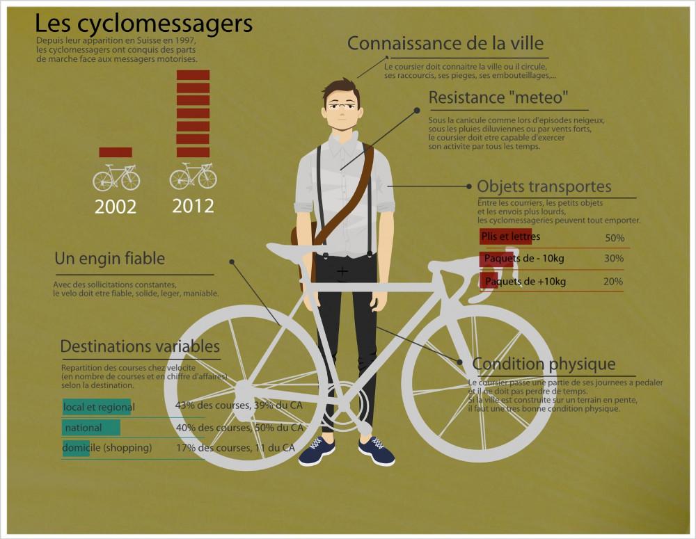 les qualités d'un cyclomessager