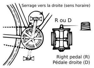 resserrer pédale vélo droite