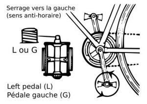 resserrer pédale vélo gauche