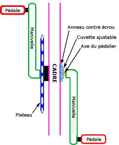 anatomie d'un pédalier