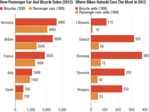 chiffres des ventes vélo voiture