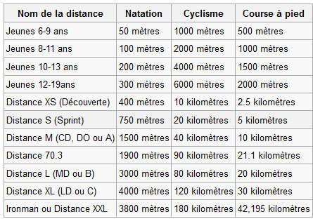 les différents niveaux du triathlon