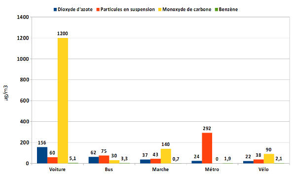 Enquête sur les polluants et les transports