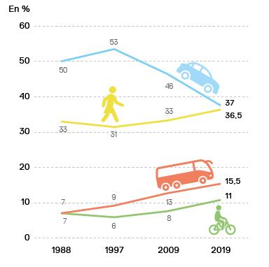 Evolution de la part modale à Strasbourg, le vélo en hausse