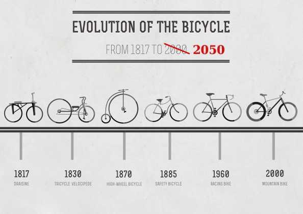 L'histoire de la bicyclette en Europe de 1817 à 2050