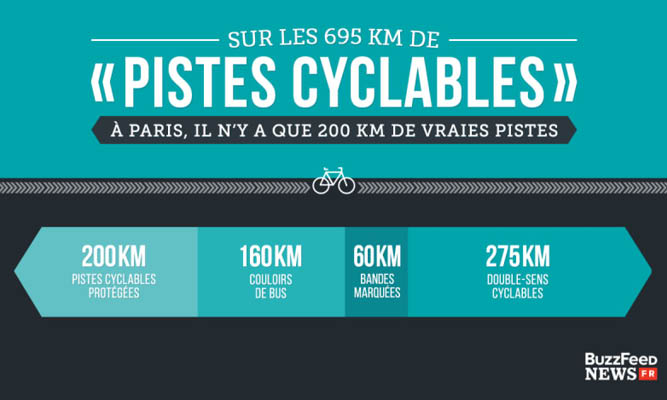 Les chiffres des pistes cyclables parisiennes