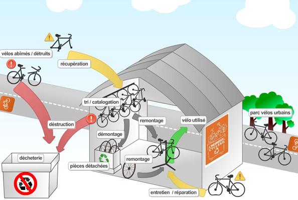 Récupération recyclage et réparation de vieux vélos