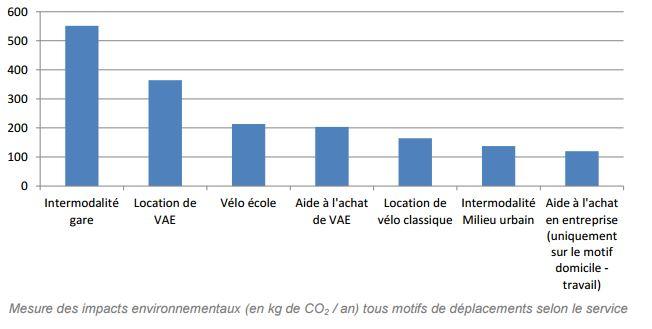 Les services vélo étudiés ont un impact largement positif