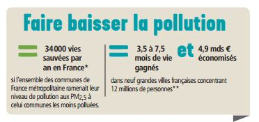 Pollution solution vélo