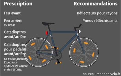 Les éclairages passifs préconisés à vélo