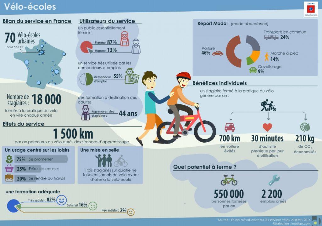 Infographie vélo-écoles