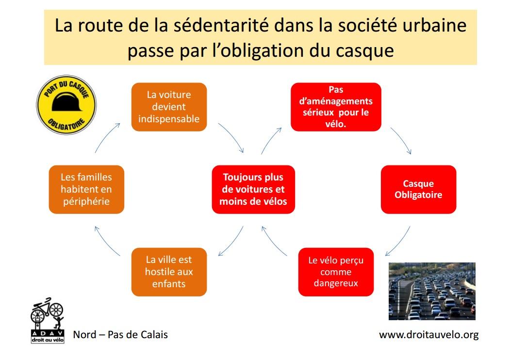 L'obligation du casque entraine la sédentarité dans la société urbaine
