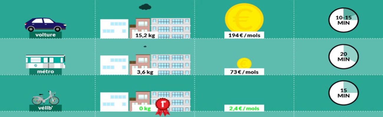 Comparaison des temps de déplacements à Paris selon le mode de transport