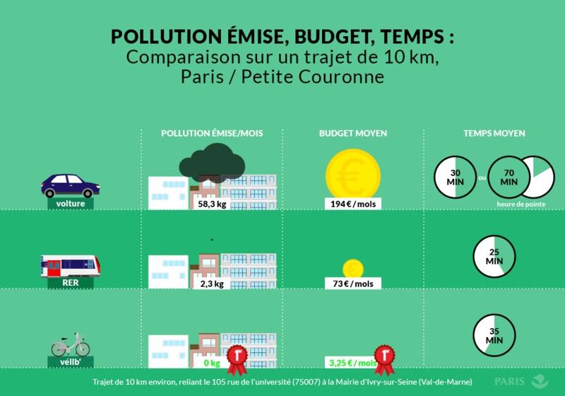 Comparaison sur un trajet de 10 km Paris - Petite Couronne