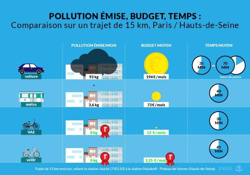 Comparaison sur un trajet de 15 km, Paris / Hauts de Seine