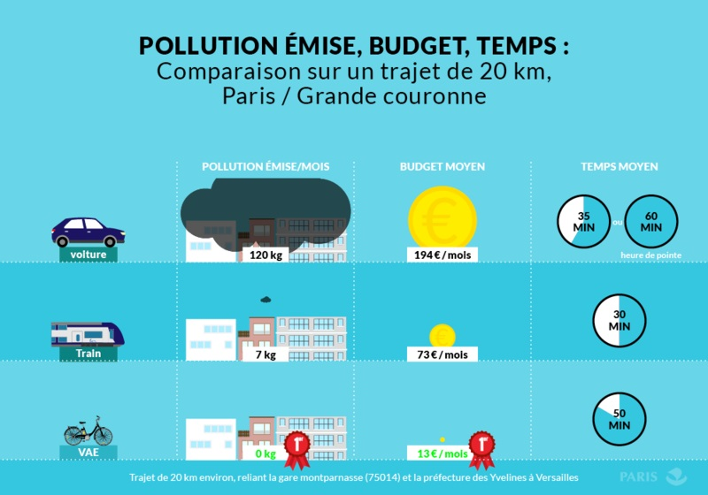 Comparaison sur un trajet de 20 km Paris - Grande Couronne