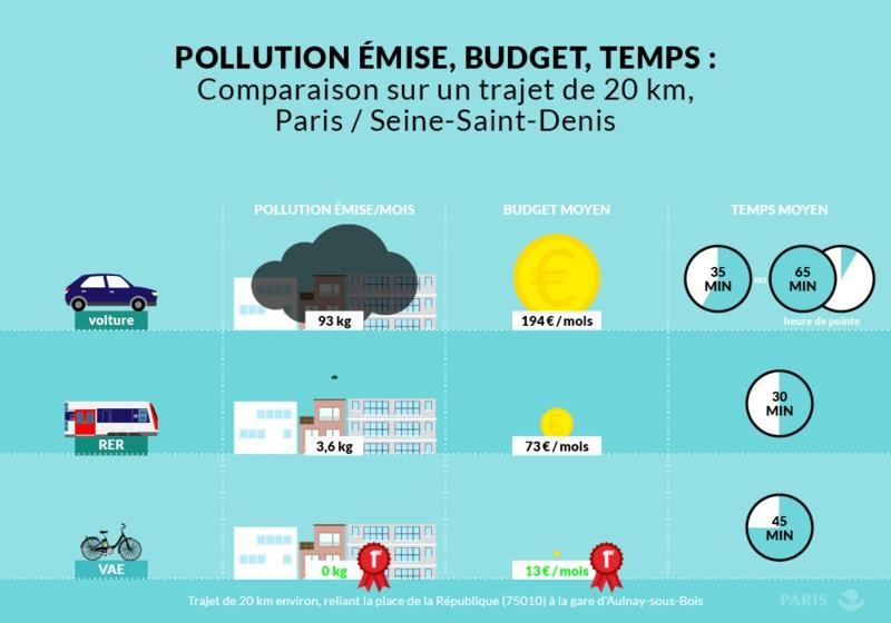 Comparaison sur un trajet de 20 km, Paris / Seine Saint Denis
