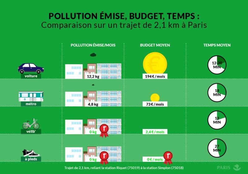 Comparaison en fonction du mode de transport sur un trajet de 2,1 km à Paris