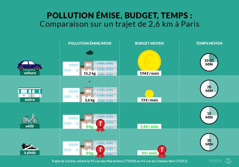 Comparaison sur un trajet de 2,6 km à Paris