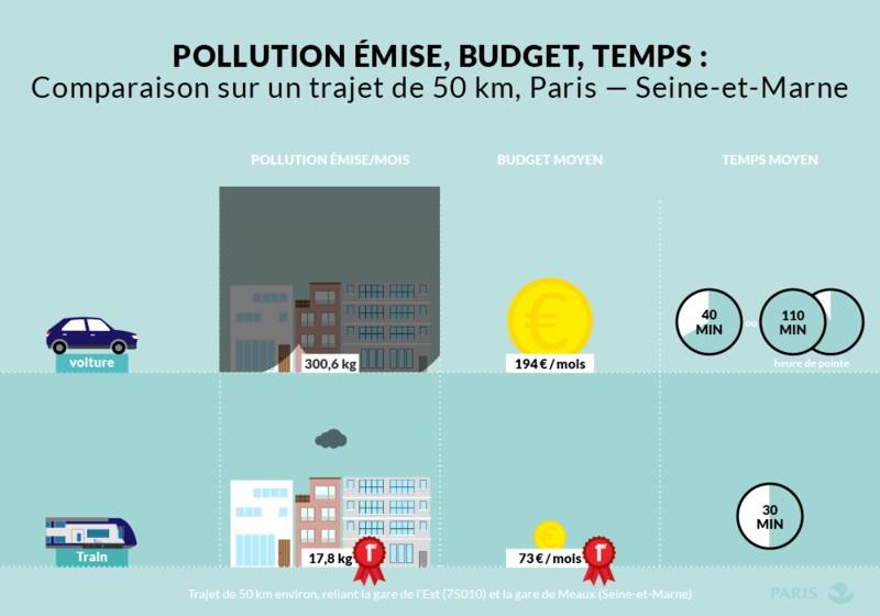Comparaison sur un trajet de 50 km Paris - Seine-et-Marne (77)