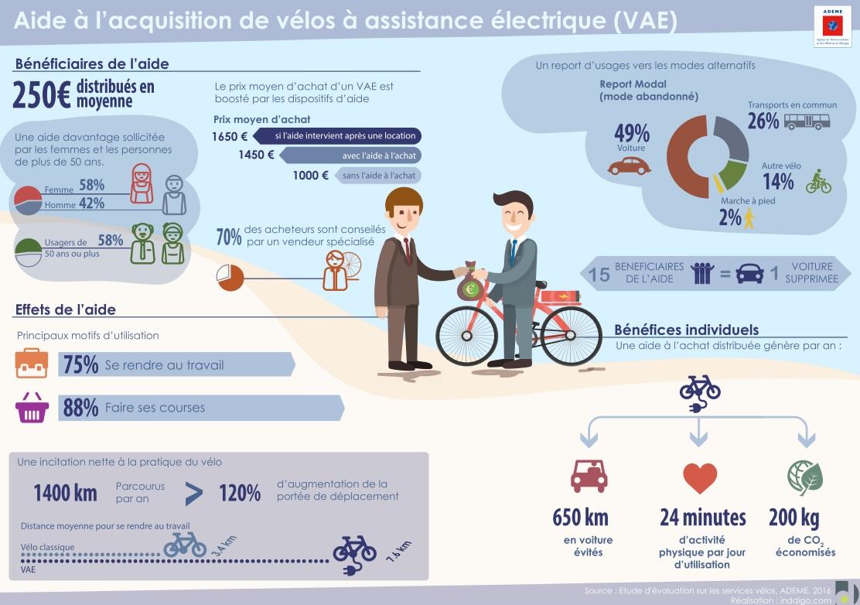 Infographie sur les aides à l'achat d'un vélo électrique