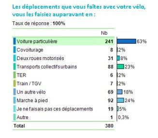 Les aides à l'achat d'un vélo éléctrique engendrent un important report modal vers les VAE