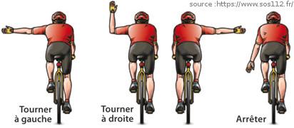 Les signes pour signaler sa trajectoire et éviter un accrochage à vélo