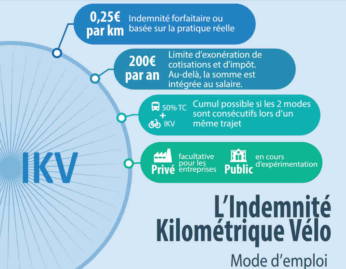 code du travail indemnite kilometrique