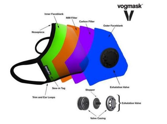 Caractéristiques techniques des masques anti-pollution Vogmask