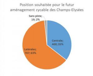 L'avis des répondants sur la position de la piste cyclable des Champs-Elysées