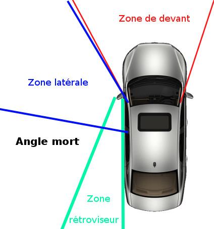 Angles de visions d'une voiture