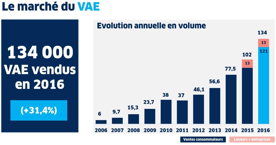 Le marché du vélo à assistance électrique 2016