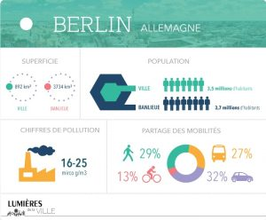 La pollution en Europe, bilan des mesures de Berlin