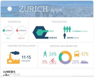 Bilan des mesures anti pollution a zurich