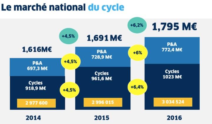 vente de vélos en 2016 des chiffres en progression