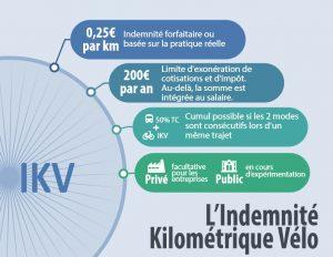 indemnité kilométrique vélo en quelques mots