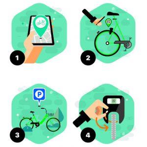 Fonctionnement du service de vélos en libre-service Gobee.bike