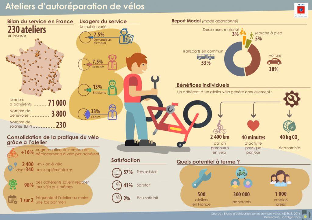 Infographie ADEME sur l'étude d'évaluation des ateliers vélos