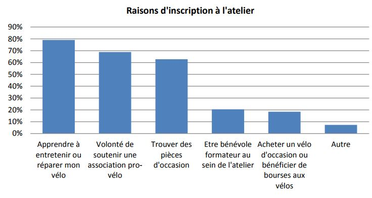 Raisons d'inscription en atelier vélo