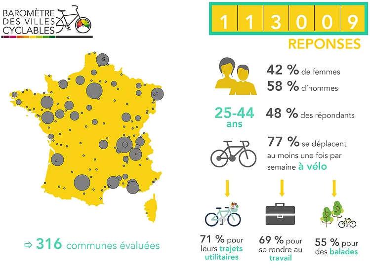 Quelques chiffres du Baromètre des villes cyclables de la FUB