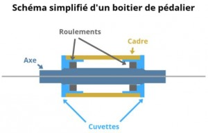 schéma d'un boîtier de pédalier
