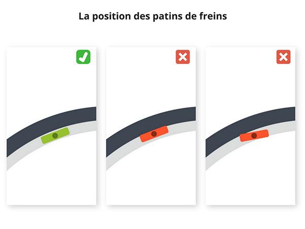 Position des patins de frein de vélo