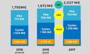 CA du marché du vélo en France en 2017