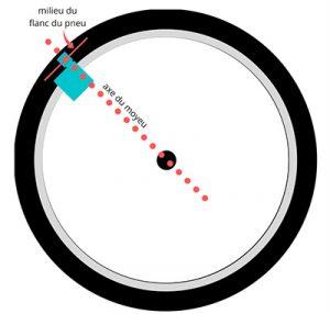 Schéma de la position de la dynamo vélo sur roue