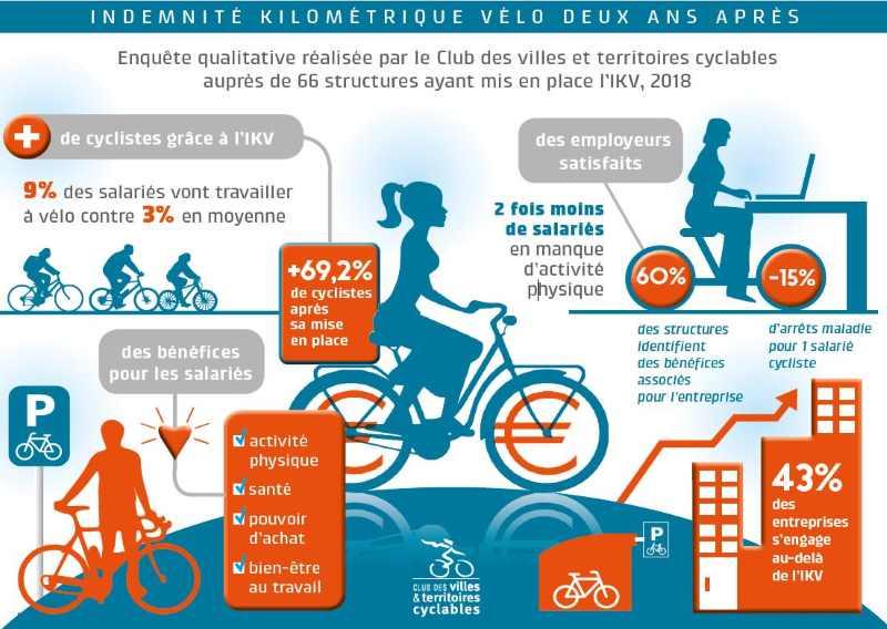 Schéma sur l' indemnité kilométrique vélo