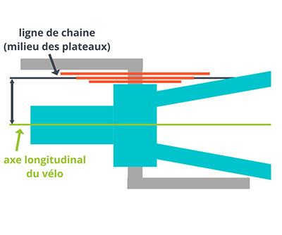 Ligne chaine vélo selon axe