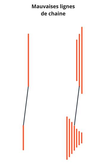 Exemple de mauvaises lignes de chaine